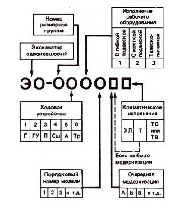 одноковшовых экскаваторов
