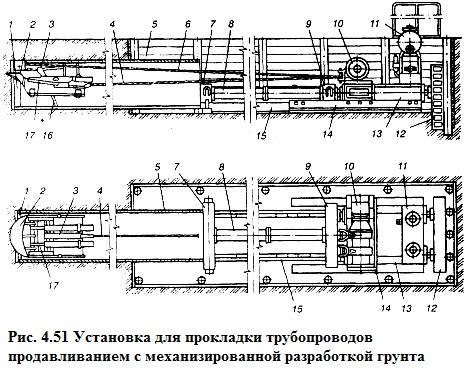 Схема бестраншейной прокладки труб