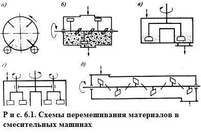 Схемы машин для бетона