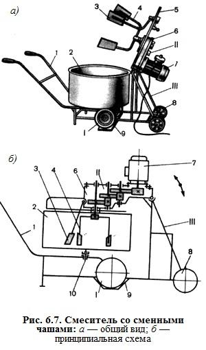 Машины для производства бетонных работ