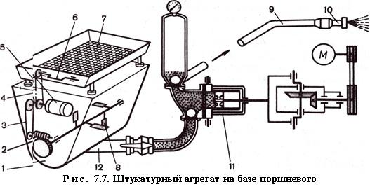 Штукатурный агрегат на базе