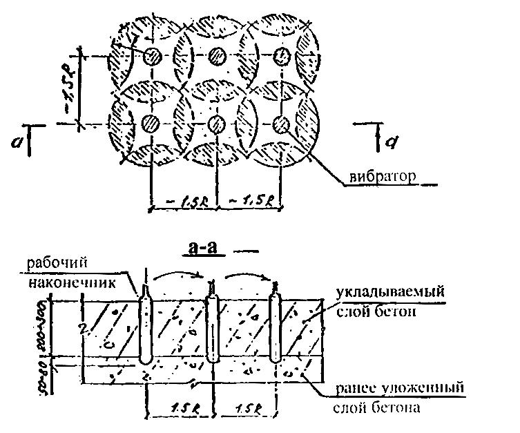 Схема перестановки глубинных
