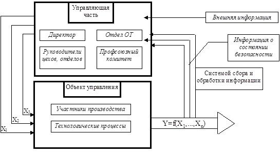 Схема управления охраной труда на предприятии фото 708