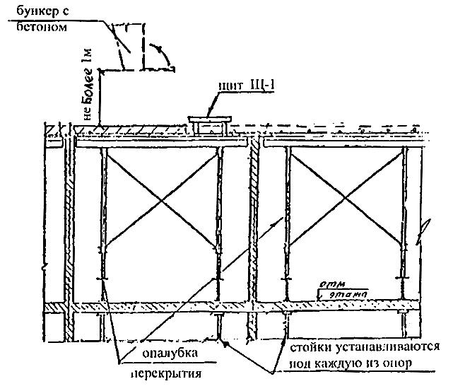 Укладка бетонной смеси в перекрытия цемент в москве цена за мешок 50 кг