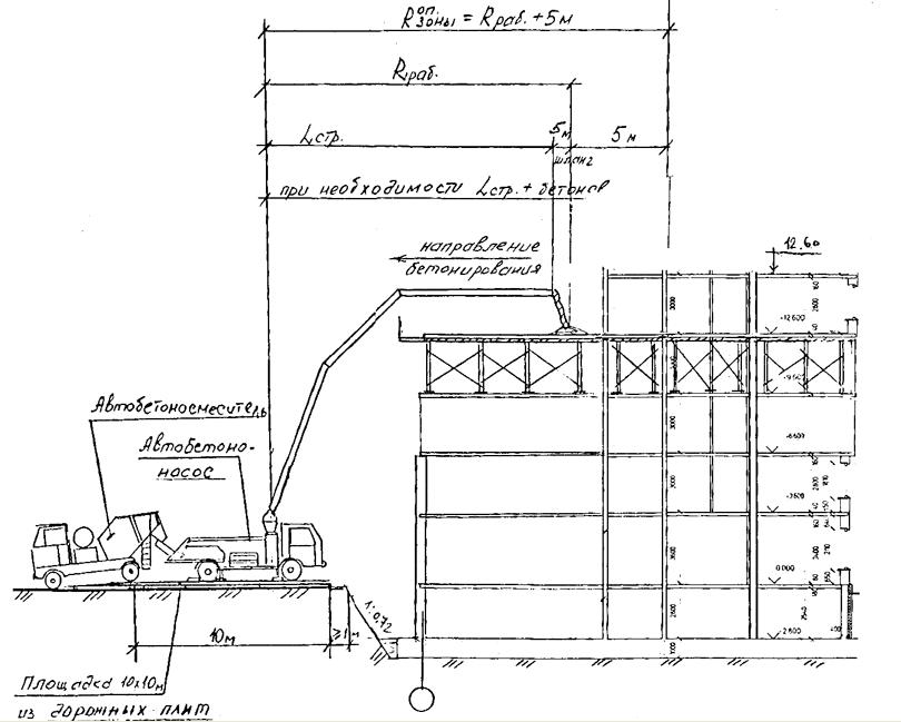 Высота сбрасывания бетонной смеси при бетонировании перекрытий формы для лавочек из бетона купить